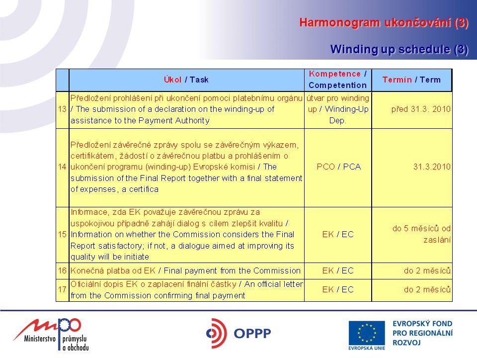 Harmonogram ukončování (3) Winding up schedule (3)