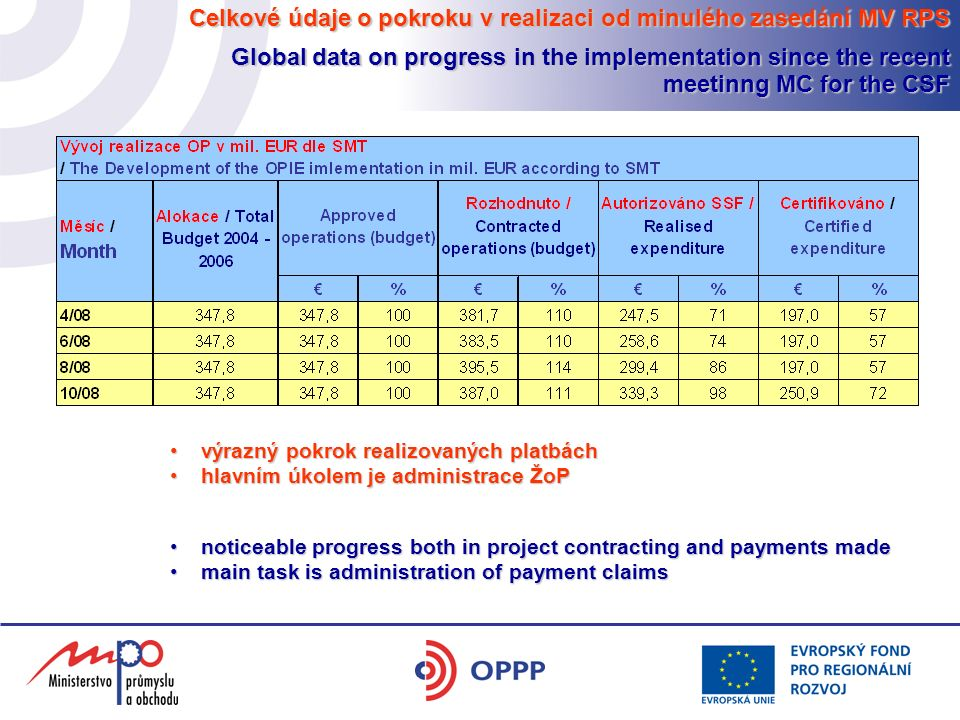 Celkové údaje o pokroku v realizaci od minulého zasedání MV RPS Global data on progress in the implementation since the recent meetinng MC for the CSF výrazný pokrok realizovaných platbáchvýrazný pokrok realizovaných platbách hlavním úkolem je administrace ŽoPhlavním úkolem je administrace ŽoP noticeable progress both in project contracting and payments madenoticeable progress both in project contracting and payments made main task is administration of payment claimsmain task is administration of payment claims