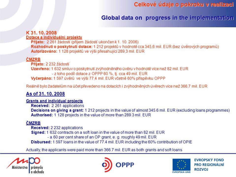 Celkové údaje o pokroku v realizaci Global data on progress in the implementation K 31. 10. 2008 Dotace a individuální projekty Přijato: 2 261 žádostí