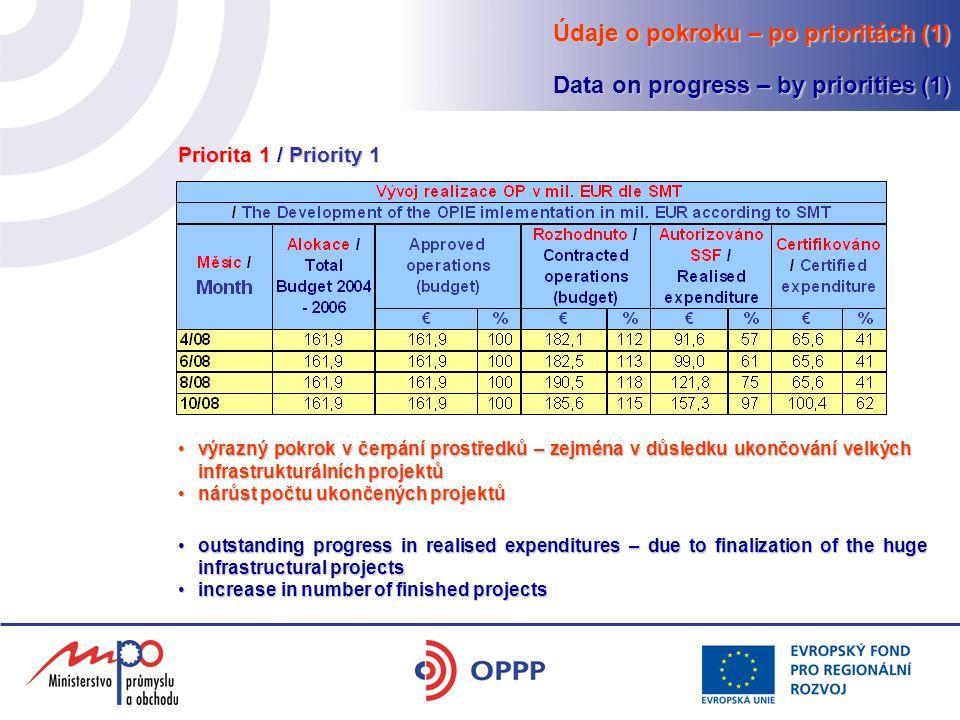 Údaje o pokroku – po prioritách (1) Data on progress – by priorities (1) výrazný pokrok v čerpání prostředků – zejména v důsledku ukončování velkých infrastrukturálních projektůvýrazný pokrok v čerpání prostředků – zejména v důsledku ukončování velkých infrastrukturálních projektů nárůst počtu ukončených projektůnárůst počtu ukončených projektů outstanding progress in realised expenditures – due to finalization of the huge infrastructural projectsoutstanding progress in realised expenditures – due to finalization of the huge infrastructural projects increase in number of finished projectsincrease in number of finished projects Priorita 1 / Priority 1