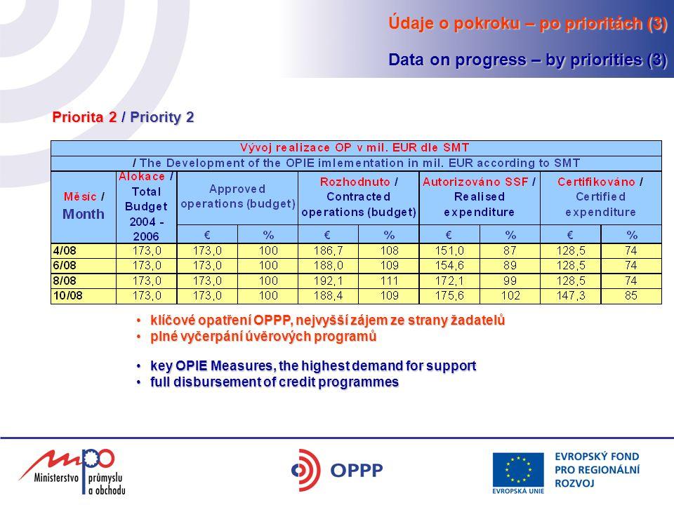 klíčové opatření OPPP, nejvyšší zájem ze strany žadatelůklíčové opatření OPPP, nejvyšší zájem ze strany žadatelů plné vyčerpání úvěrových programůplné