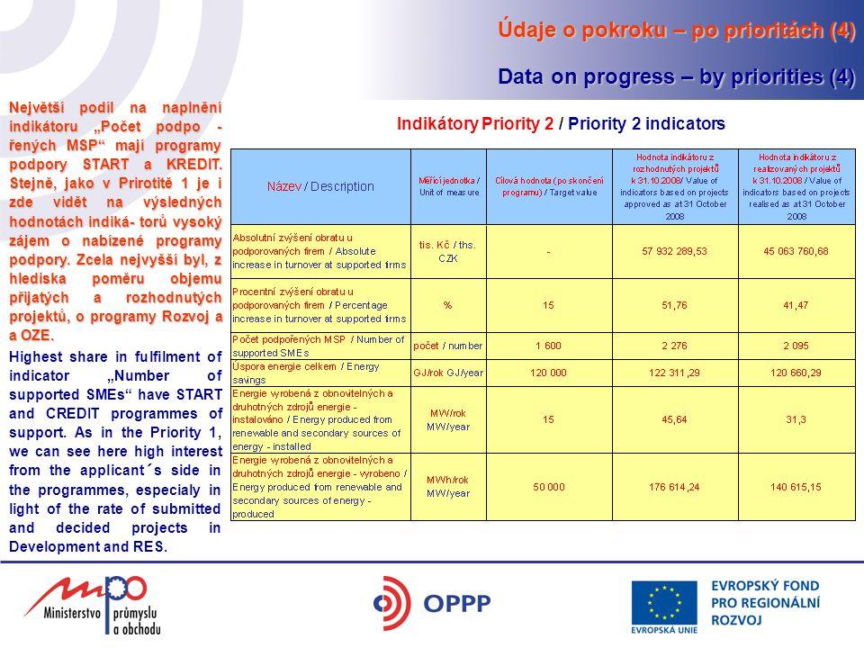 """Údaje o pokroku – po prioritách (4) Data on progress – by priorities (4) Indikátory Priority 2 / Priority 2 indicators Největší podíl na naplnění indikátoru """"Počet podpo - řených MSP mají programy podpory START a KREDIT."""