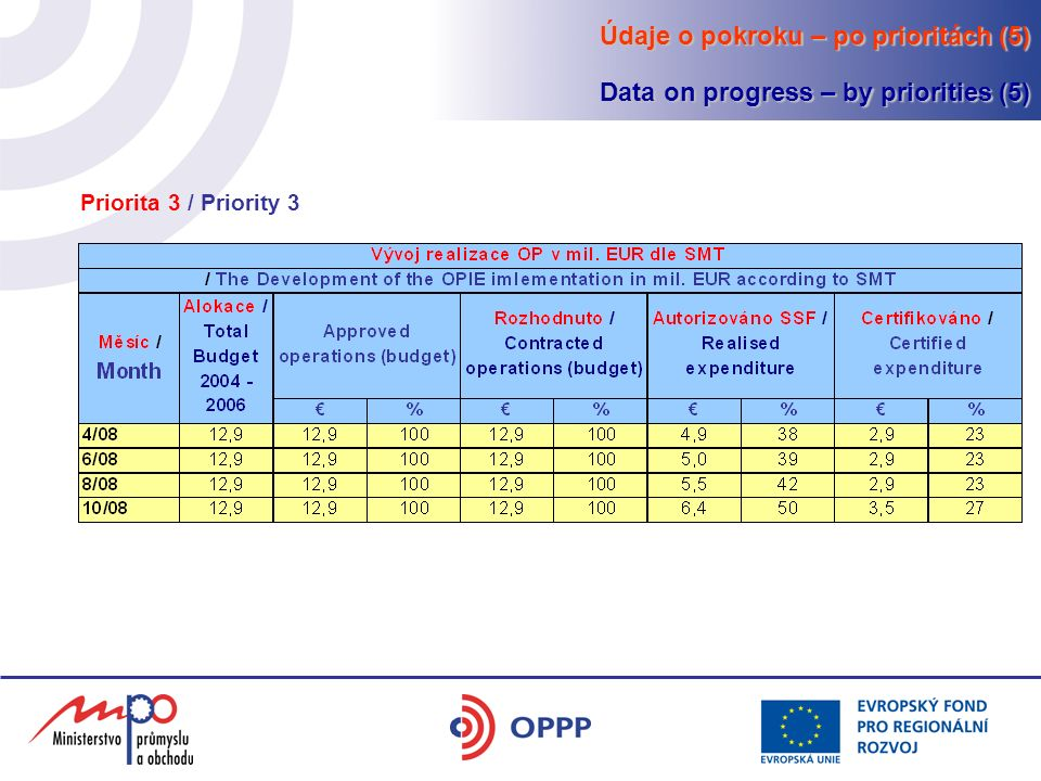 Údaje o pokroku – po prioritách (5) Data on progress – by priorities (5) Priorita 3 / Priority 3