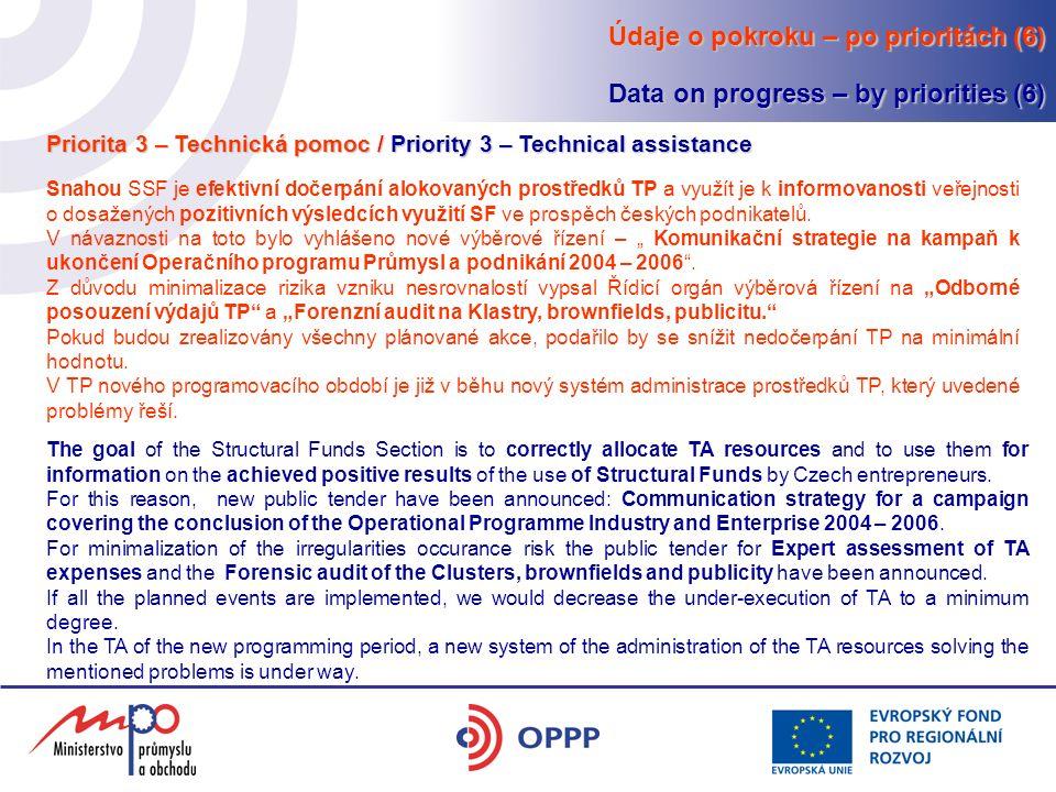 Údaje o pokroku – po prioritách (6) Data on progress – by priorities (6) Snahou SSF je efektivní dočerpání alokovaných prostředků TP a využít je k informovanosti veřejnosti o dosažených pozitivních výsledcích využití SF ve prospěch českých podnikatelů.