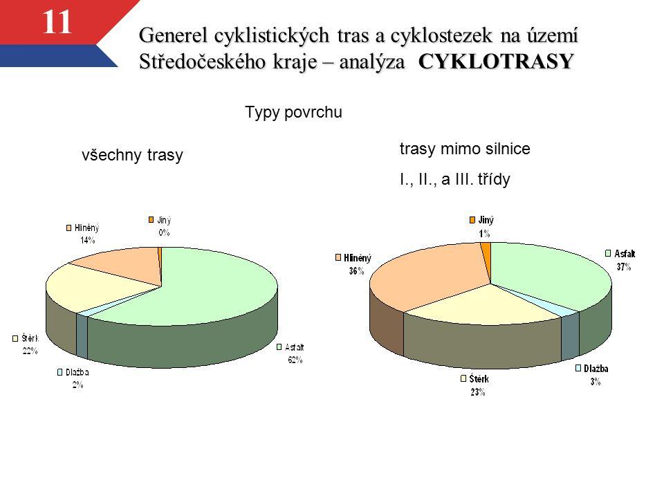 11 Generel cyklistických tras a cyklostezek na území Středočeského kraje – analýza CYKLOTRASY všechny trasy trasy mimo silnice I., II., a III. třídy T