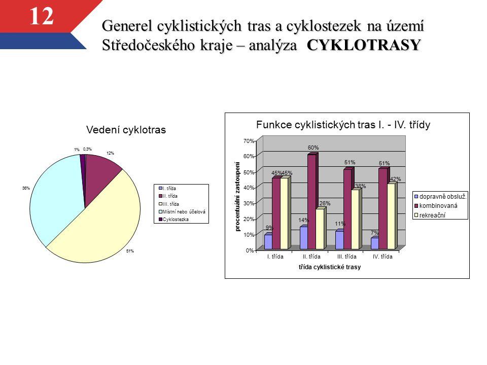 12 Generel cyklistických tras a cyklostezek na území Středočeského kraje – analýza CYKLOTRASY Vedení cyklotras 12% 51% 36% 1% 0,3% I. třída II. třída