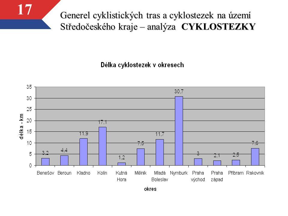 17 Generel cyklistických tras a cyklostezek na území Středočeského kraje – analýza CYKLOSTEZKY