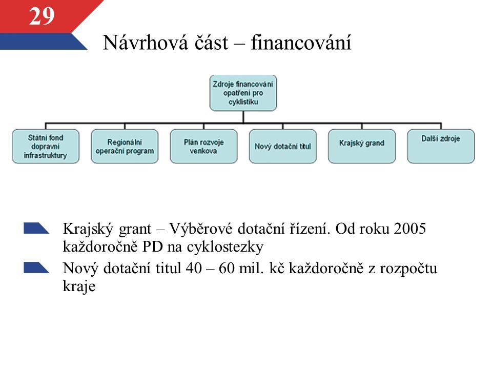 29 Návrhová část – financování Krajský grant – Výběrové dotační řízení. Od roku 2005 každoročně PD na cyklostezky Nový dotační titul 40 – 60 mil. kč k