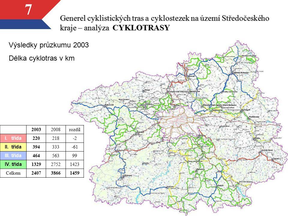 7 Generel cyklistických tras a cyklostezek na území Středočeského kraje – analýza CYKLOTRASY 20032008rozdíl I. třída 220218-2 II. třída 394333-61 III.