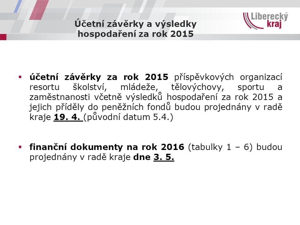Účetní závěrky a výsledky hospodaření za rok 2015  účetní závěrky za rok 2015 příspěvkových organizací resortu školství, mládeže, tělovýchovy, sportu a zaměstnanosti včetně výsledků hospodaření za rok 2015 a jejich příděly do peněžních fondů budou projednány v radě kraje 19.