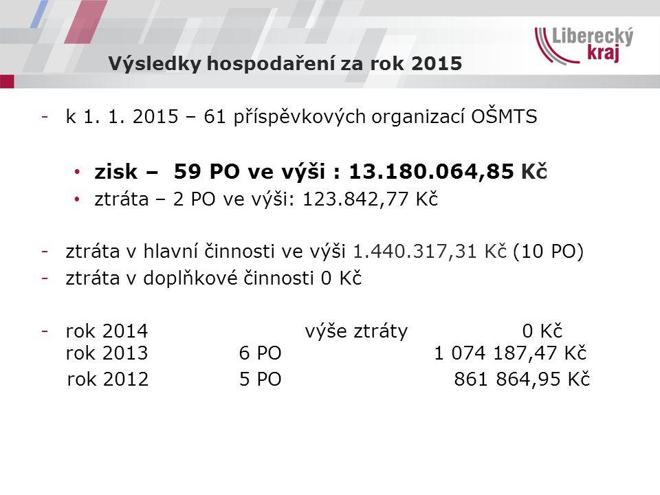 Výsledky hospodaření za rok 2015 -k 1. 1.