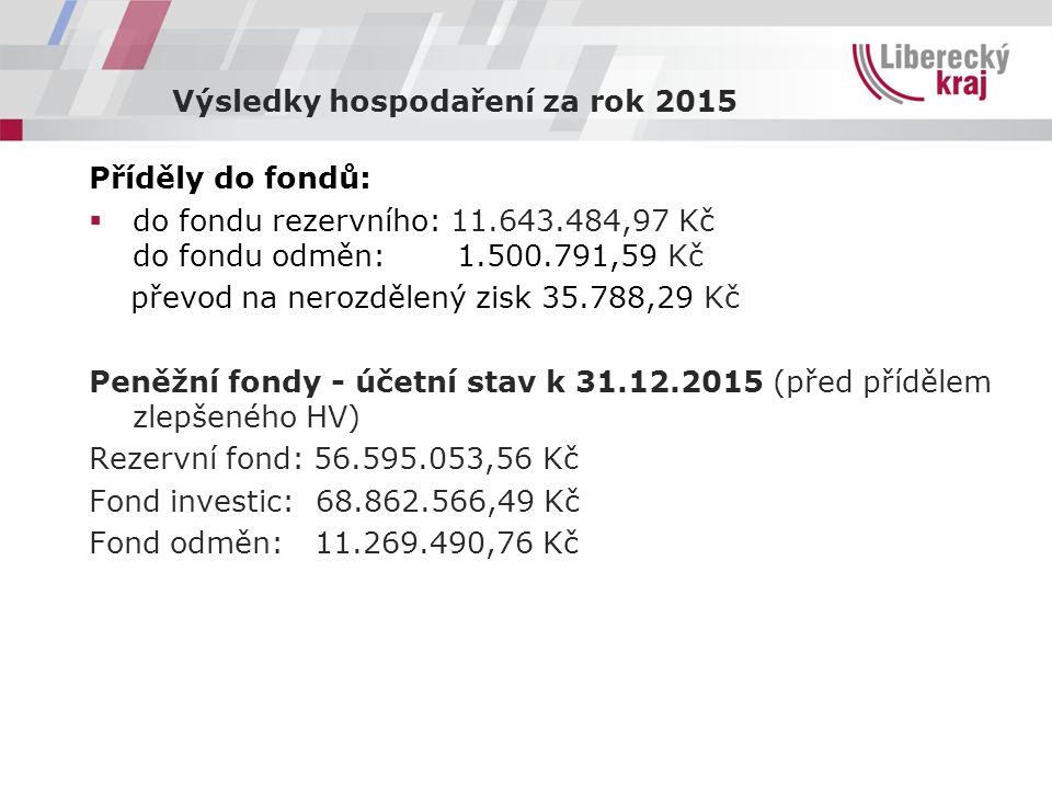 Výsledky hospodaření za rok 2015 Příděly do fondů:  do fondu rezervního: 11.643.484,97 Kč do fondu odměn: 1.500.791,59 Kč převod na nerozdělený zisk 35.788,29 Kč Peněžní fondy - účetní stav k 31.12.2015 (před přídělem zlepšeného HV) Rezervní fond: 56.595.053,56 Kč Fond investic: 68.862.566,49 Kč Fond odměn: 11.269.490,76 Kč