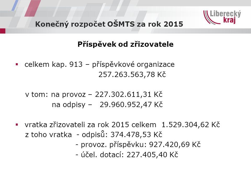 Konečný rozpočet OŠMTS za rok 2015 Příspěvek od zřizovatele  celkem kap.