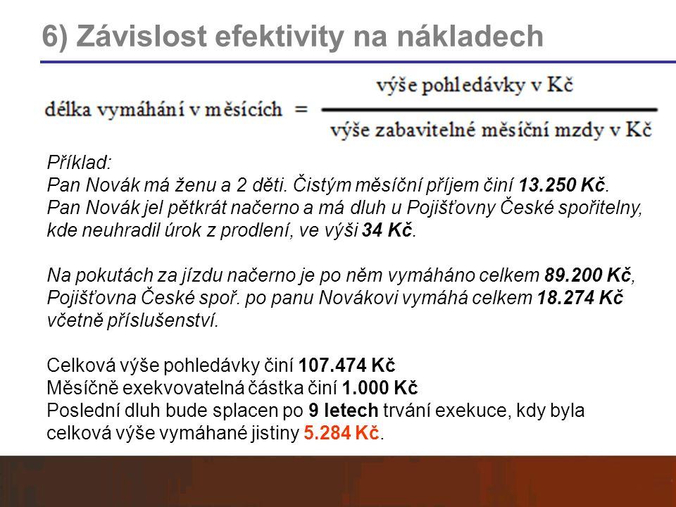 6) Závislost efektivity na nákladech Příklad: Pan Novák má ženu a 2 děti. Čistým měsíční příjem činí 13.250 Kč. Pan Novák jel pětkrát načerno a má dlu