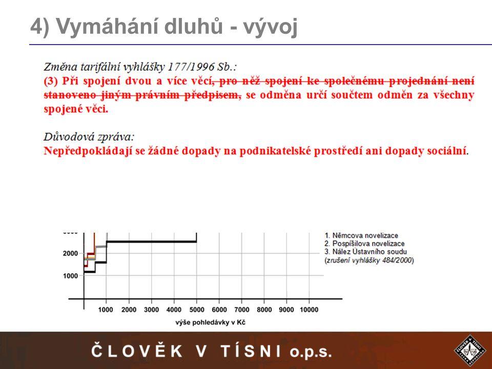 4) Vymáhání dluhů - vývoj