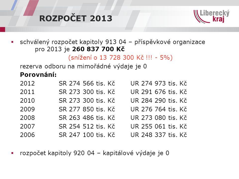 ROZPOČET 2013  schválený rozpočet kapitoly 913 04 – příspěvkové organizace pro 2013 je 260 837 700 Kč (snížení o 13 728 300 Kč !!.