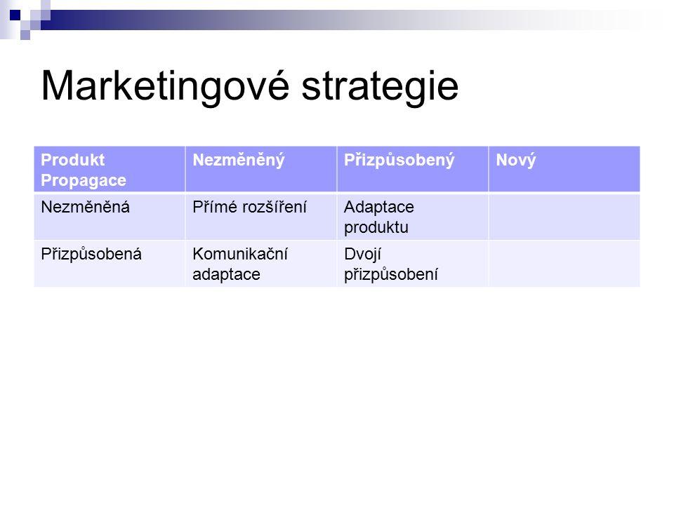 Marketingové strategie Produkt Propagace NezměněnýPřizpůsobenýNový NezměněnáPřímé rozšířeníAdaptace produktu PřizpůsobenáKomunikační adaptace Dvojí přizpůsobení