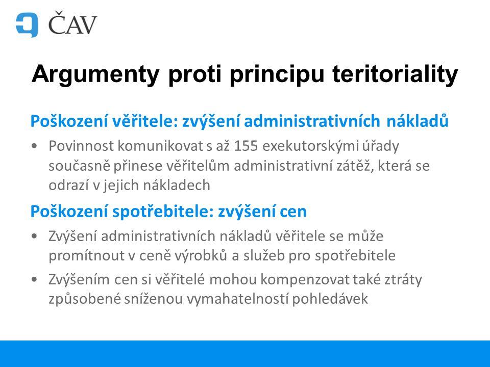 Argumenty proti principu teritoriality Poškození věřitele: zvýšení administrativních nákladů Povinnost komunikovat s až 155 exekutorskými úřady současně přinese věřitelům administrativní zátěž, která se odrazí v jejich nákladech Poškození spotřebitele: zvýšení cen Zvýšení administrativních nákladů věřitele se může promítnout v ceně výrobků a služeb pro spotřebitele Zvýšením cen si věřitelé mohou kompenzovat také ztráty způsobené sníženou vymahatelností pohledávek