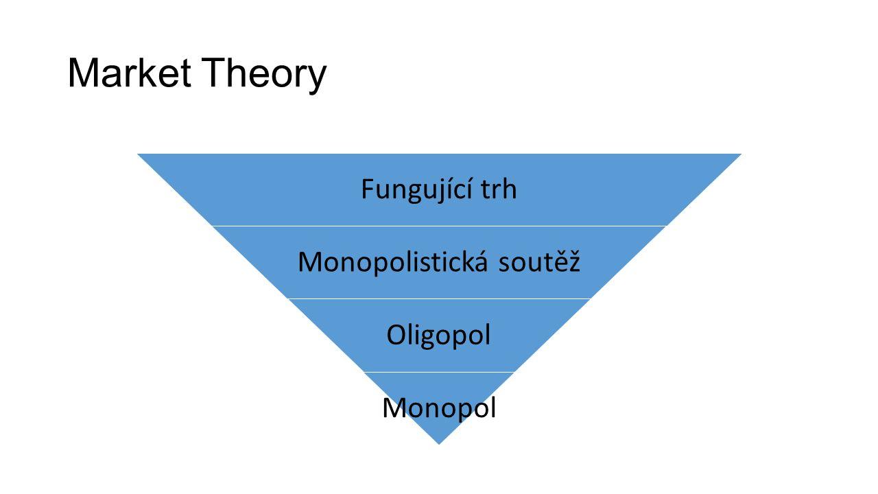 Market Theory Fungující trh Monopolistická soutěž Oligopol Monopol
