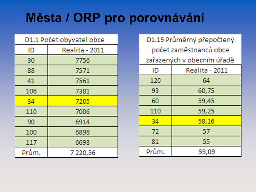 Města / ORP pro porovnávání