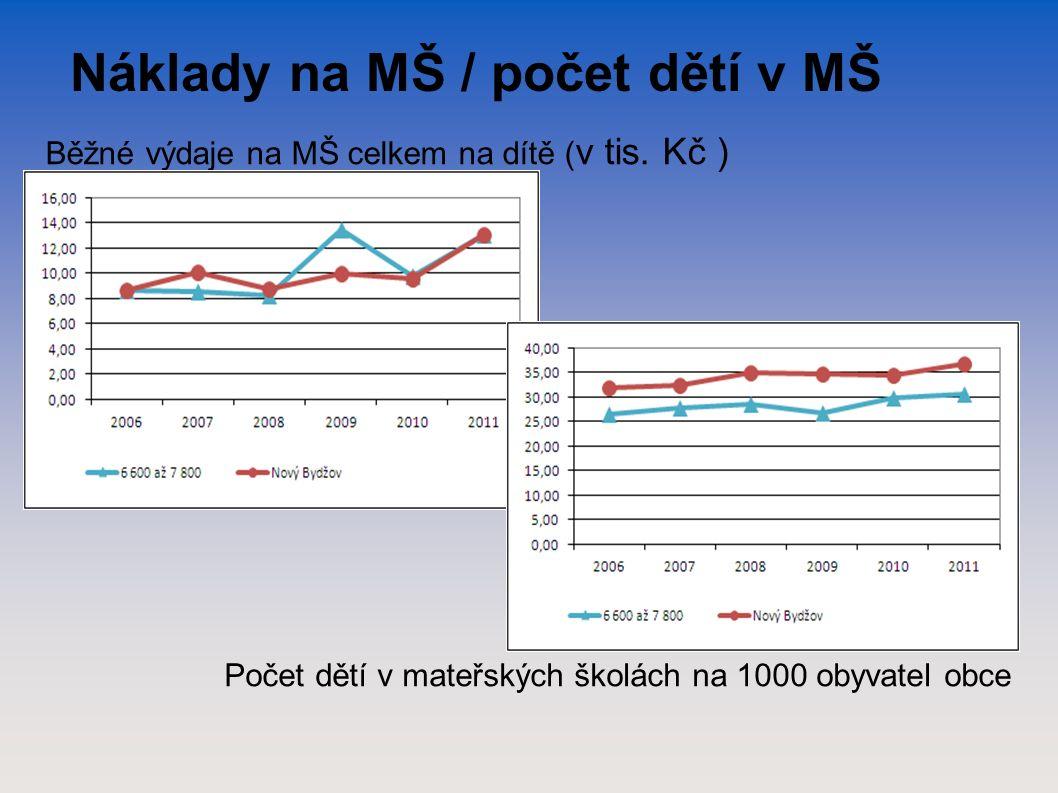 Náklady na MŠ / počet dětí v MŠ Běžné výdaje na MŠ celkem na dítě ( v tis.
