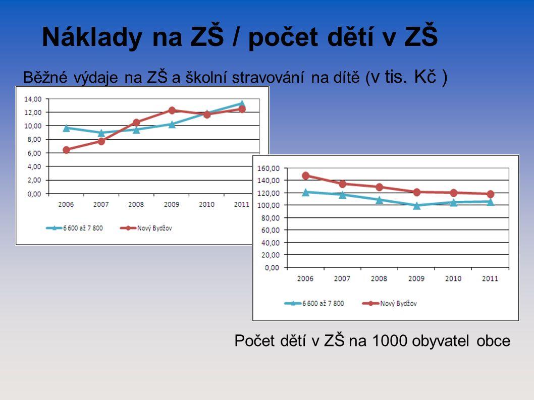 Náklady na ZŠ / počet dětí v ZŠ Běžné výdaje na ZŠ a školní stravování na dítě ( v tis.