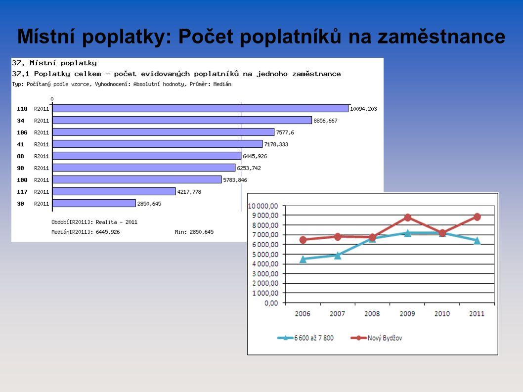 Místní poplatky: Počet poplatníků na zaměstnance