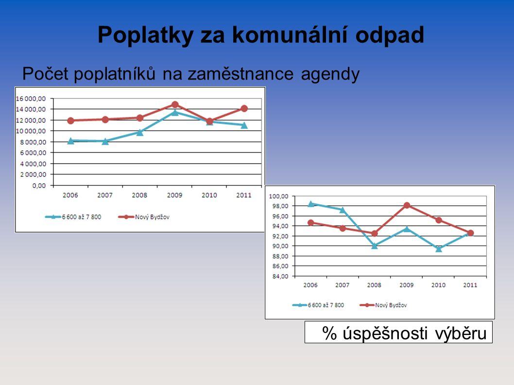 Poplatky za komunální odpad Počet poplatníků na zaměstnance agendy % úspěšnosti výběru