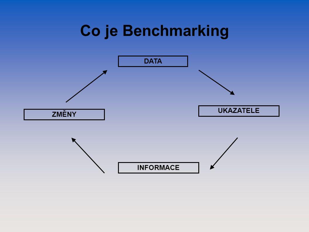 Co je Benchmarking DATA UKAZATELE INFORMACE ZMĚNY