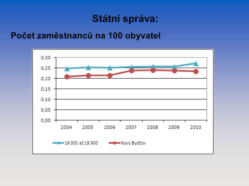 Státní správa: Počet zaměstnanců na 100 obyvatel