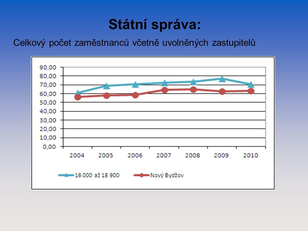 Státní správa: Celkový počet zaměstnanců včetně uvolněných zastupitelů