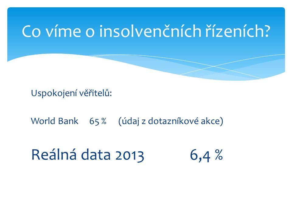 Uspokojení věřitelů: World Bank65 % (údaj z dotazníkové akce) Reálná data 2013 6,4 % Co víme o insolvenčních řízeních