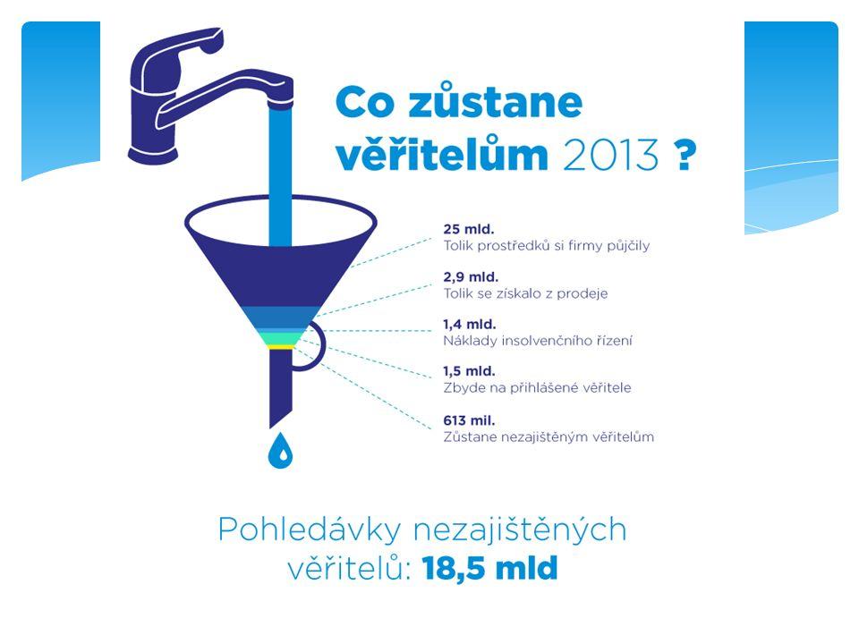  rok 20112,5 %  rok 20123 %  rok 20133,3 % Výnosy nepokryjí věřitelům ani náklady na vymáhání USPOKOJENÍ NEZAJIŠTĚNÝCH VĚŘITELŮ