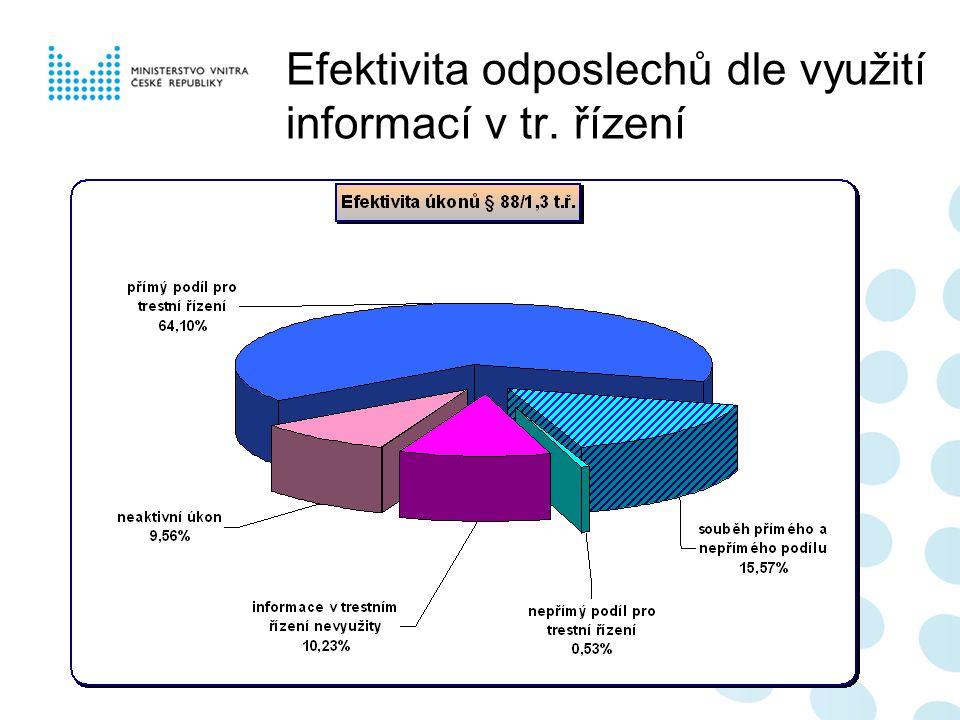 Efektivita odposlechů dle využití informací v tr. řízení