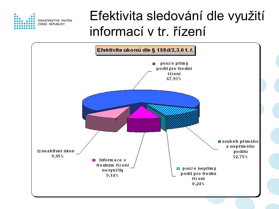 Efektivita sledování dle využití informací v tr. řízení