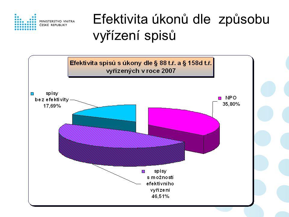 Efektivita úkonů dle způsobu vyřízení spisů