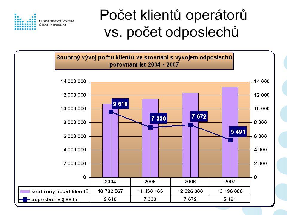 Počet klientů operátorů vs. počet odposlechů