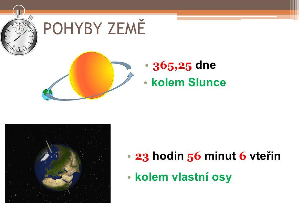 POHYBY ZEMĚ 365,25 dne 23 hodin 56 minut 6 vteřin kolem vlastní osy kolem Slunce