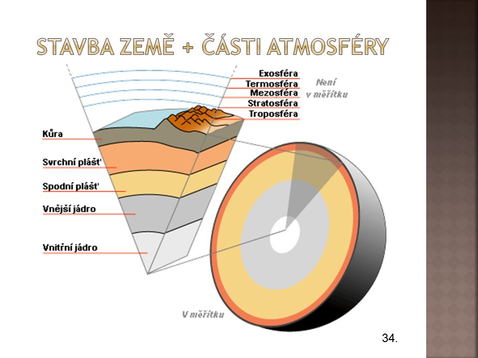 Z plynů unikajících ze zemského pláště se vytvořil plynný obal Země = ATMOSFÉRA.