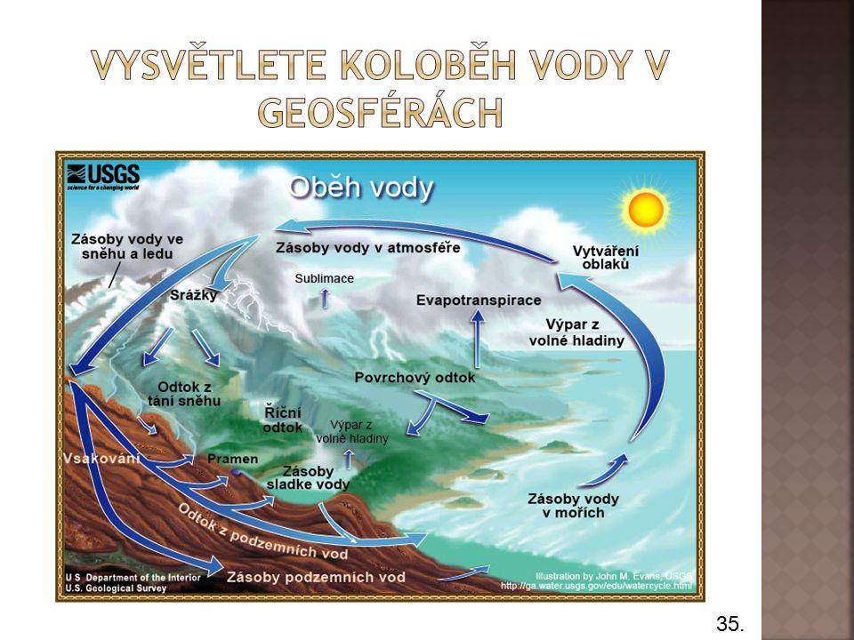  Zemské jádro  Zemský plášť  Litosféra  Pedosféra  Atmosféra  Hydrosféra  Biosféra  Řeky a moře  Žirafa  Ryzí kovy a vysoká teplota  Natavené horniny  Horninový obal Země  Půda  Kyslík