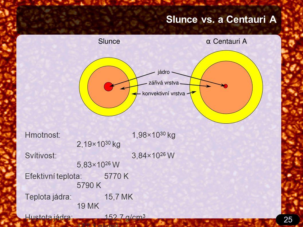 25 Slunce vs. a Centauri A Hmotnost:1,98×10 30 kg 2,19×10 30 kg Svítivost:3,84×10 26 W 5,83×10 26 W Efektivní teplota:5770 K 5790 K Teplota jádra: 15,
