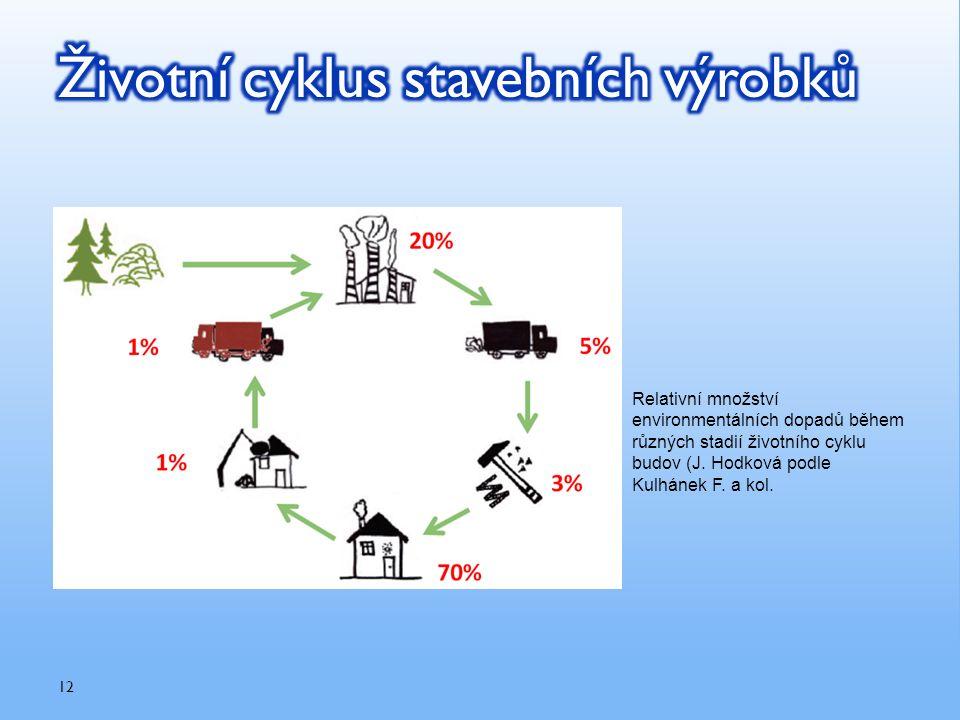 Relativní množství environmentálních dopadů během různých stadií životního cyklu budov (J. Hodková podle Kulhánek F. a kol. 12