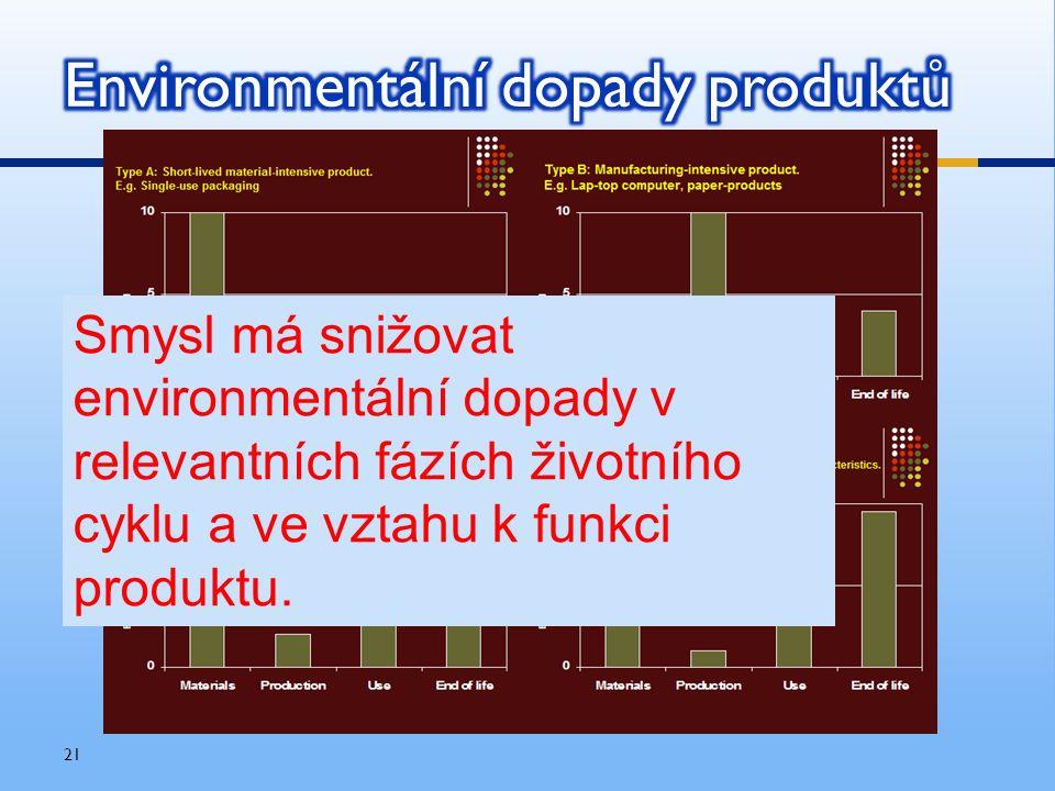 21 Smysl má snižovat environmentální dopady v relevantních fázích životního cyklu a ve vztahu k funkci produktu.