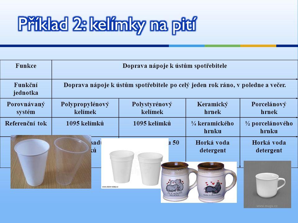 FunkceDoprava nápoje k ústům spotřebitele Funkční jednotka Doprava nápoje k ústům spotřebitele po celý jeden rok ráno, v poledne a večer. Porovnávaný