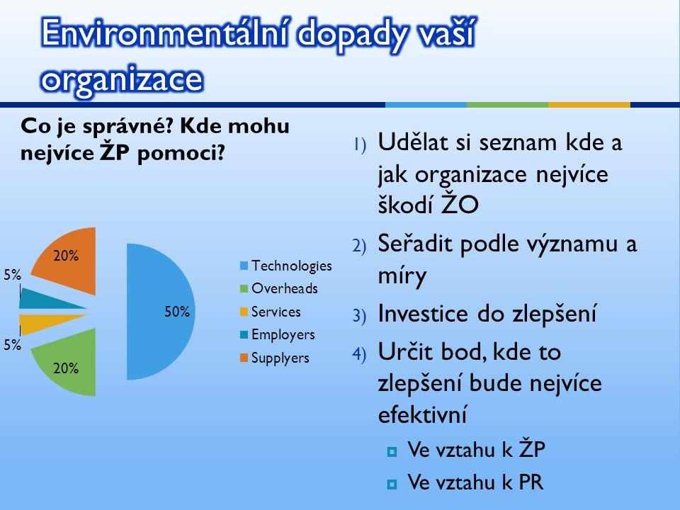 Co je správné? Kde mohu nejvíce ŽP pomoci? 1) Udělat si seznam kde a jak organizace nejvíce škodí ŽO 2) Seřadit podle významu a míry 3) Investice do z