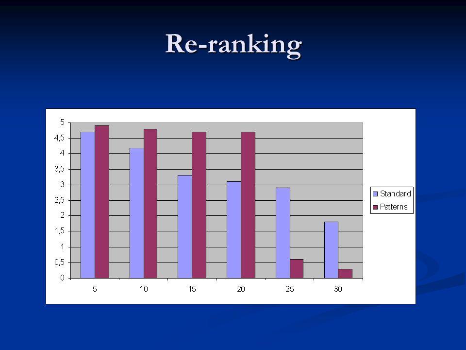 Re-ranking