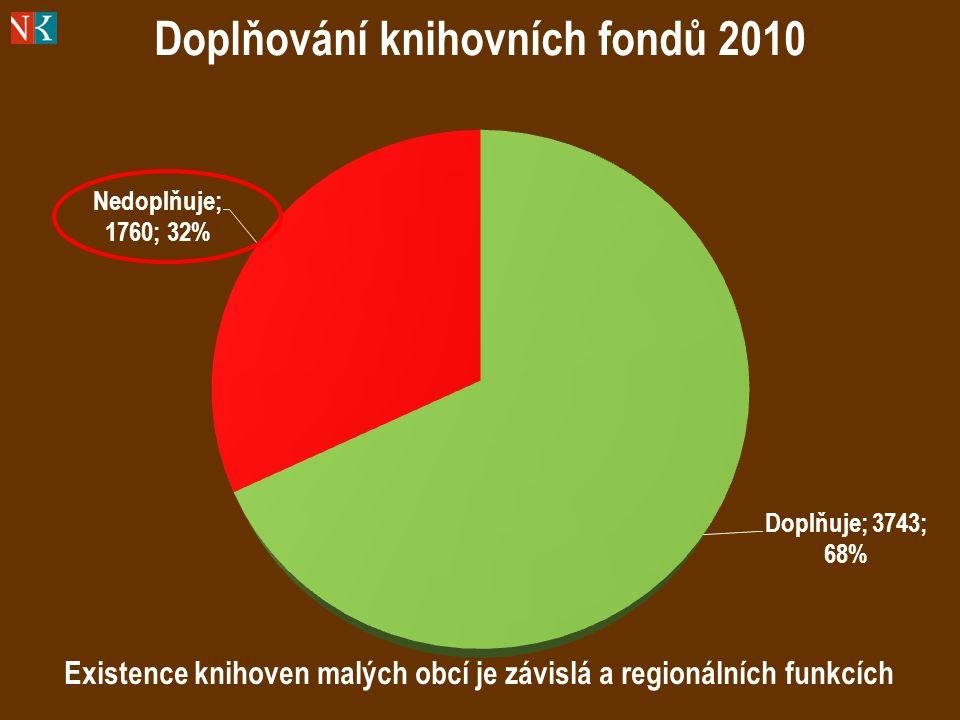 Existence knihoven malých obcí je závislá a regionálních funkcích