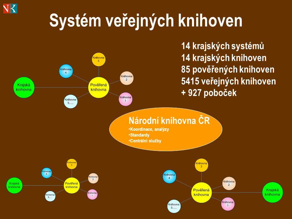 Systém veřejných knihoven Národní knihovna ČR Koordinace, analýzy Standardy Centrální služby 14 krajských systémů 14 krajských knihoven 85 pověřených knihoven 5415 veřejných knihoven + 927 poboček