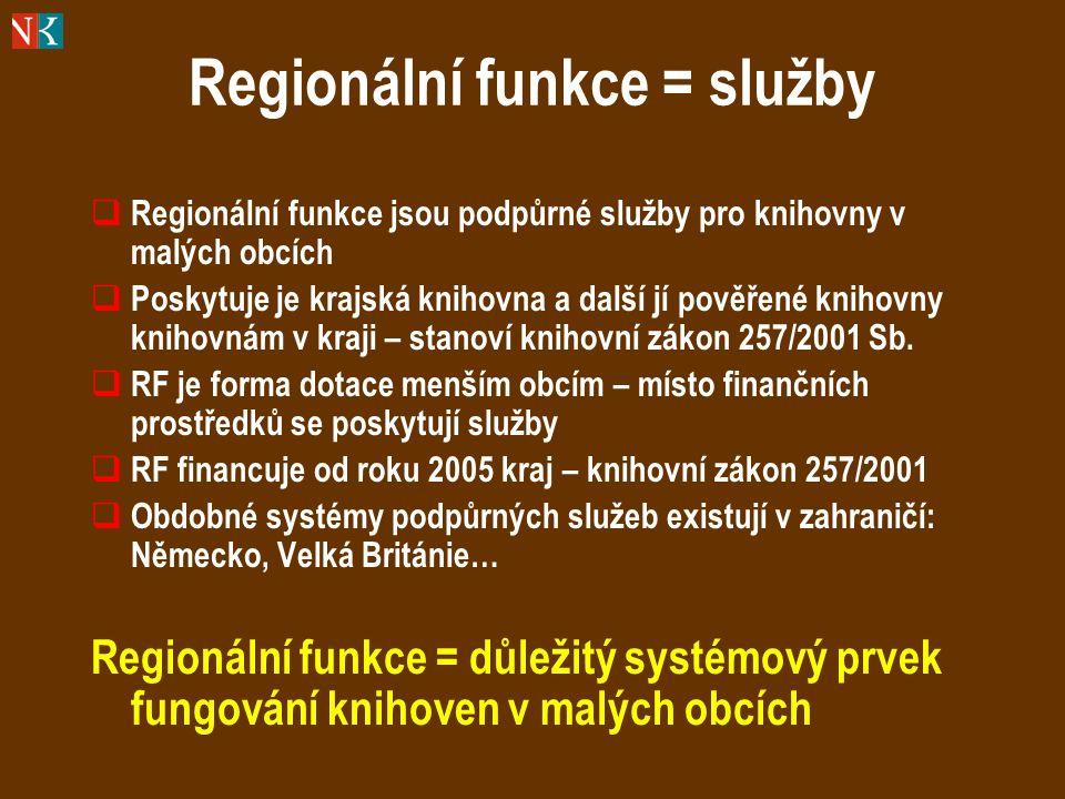 Regionální funkce = služby  Regionální funkce jsou podpůrné služby pro knihovny v malých obcích  Poskytuje je krajská knihovna a další jí pověřené knihovny knihovnám v kraji – stanoví knihovní zákon 257/2001 Sb.