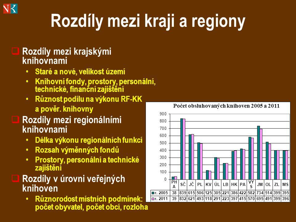 Rozdíly mezi kraji a regiony  Rozdíly mezi krajskými knihovnami Staré a nové, velikost území Knihovní fondy, prostory, personální, technické, finanční zajištění Různost podílu na výkonu RF-KK a pověr.